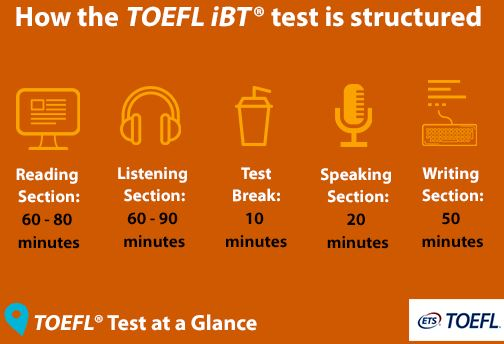 toefl ibt exam pattern